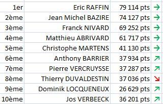 Qui sont les meilleurs drivers ? dans Championnat des drivers classement-au-31-decembre-2012