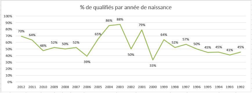 Pourcentage de qualifiés
