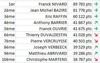 Classement aux points Final 2013