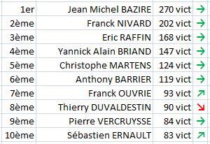 Classement aux vict Final 2013