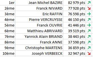 Classement aux points Final 2014
