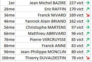 Classement aux vict Final 2014