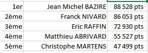 Classement aux points Final 2015