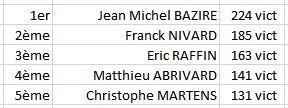 Classement aux vict Final 2015