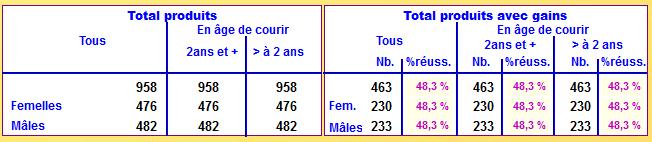 Stat Baccarat du Pont