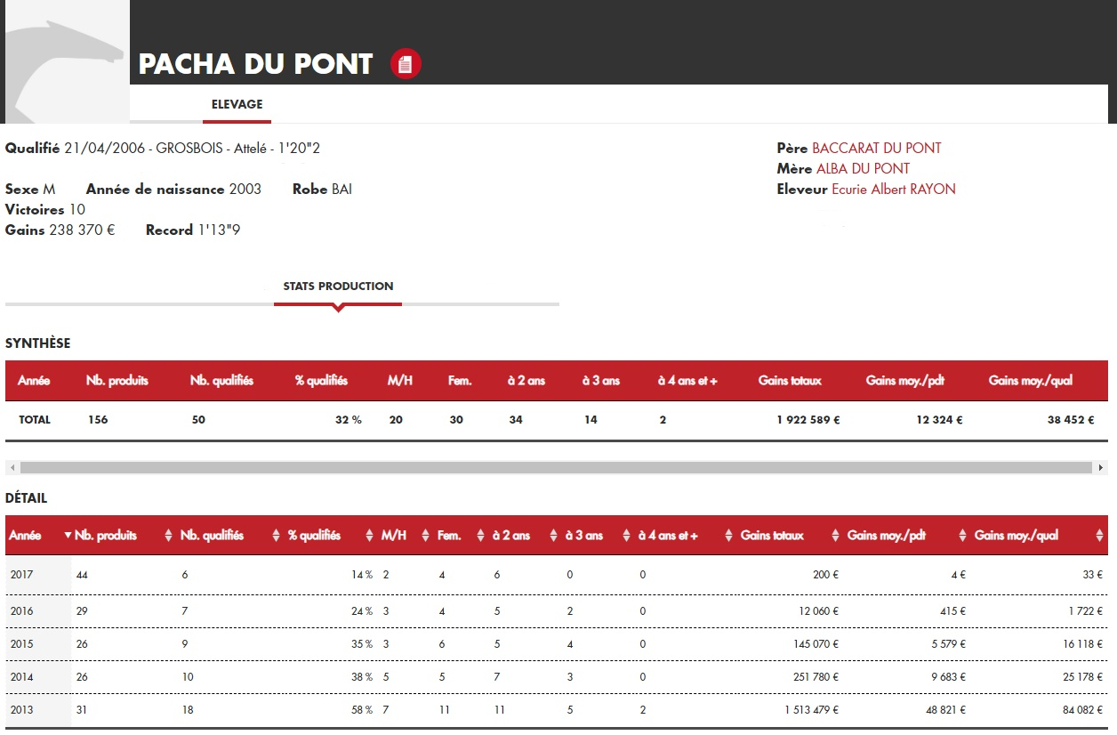 Stats Pacha du Pont_LI