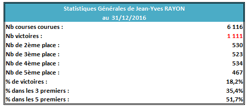 Stat JYR