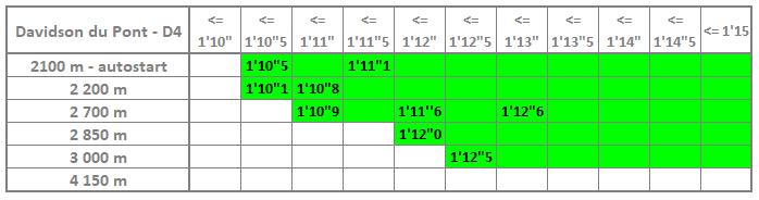 2021 02 01 Stat Davidson chrono